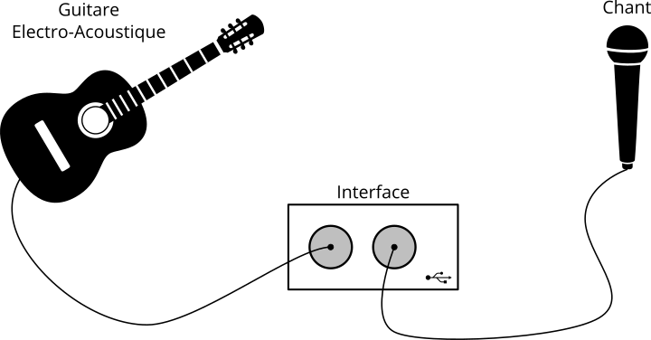 Example d'utilisation d'une interface audio USB
