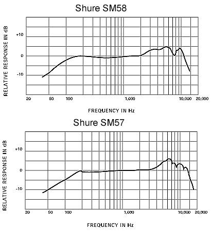Comparaison des réponses en Fréquences des microphones SM57 et SM58 (avec l'aimable autorisation de Shure France)