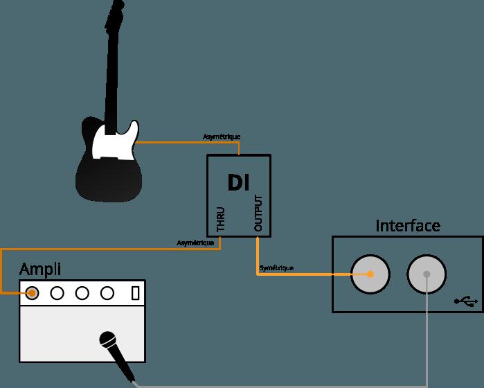 Exemple de configuration Home Studio avec une boîte de direct