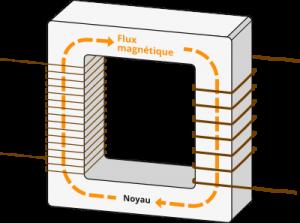 Exemple de Transformateur