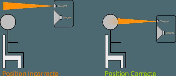 Position verticale idéale d'enceintes de studio