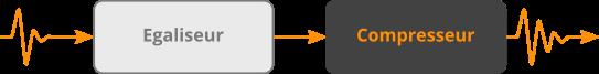 Un compresseur positionné après un égaliseur