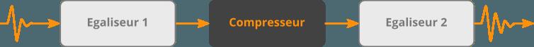 Un compresseur entre deux égaliseurs