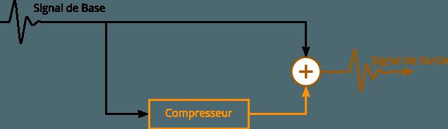 Schéma de la compression parallèle