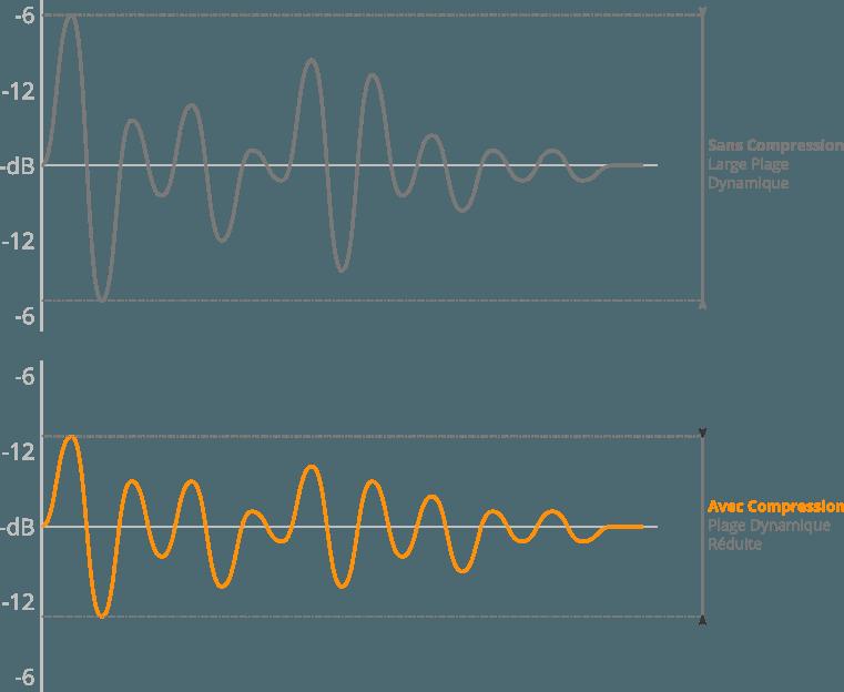 Exemple de compression