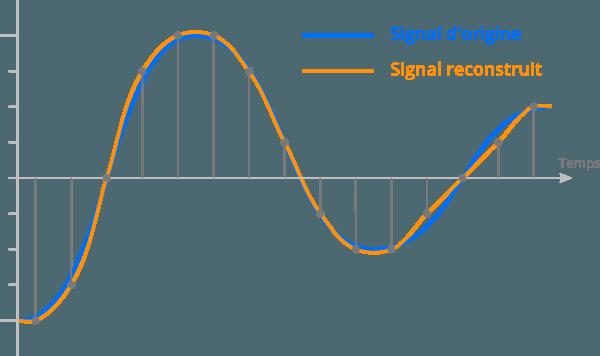 Erreurs de quantification lors de l'échantillonnage d'un sample audio
