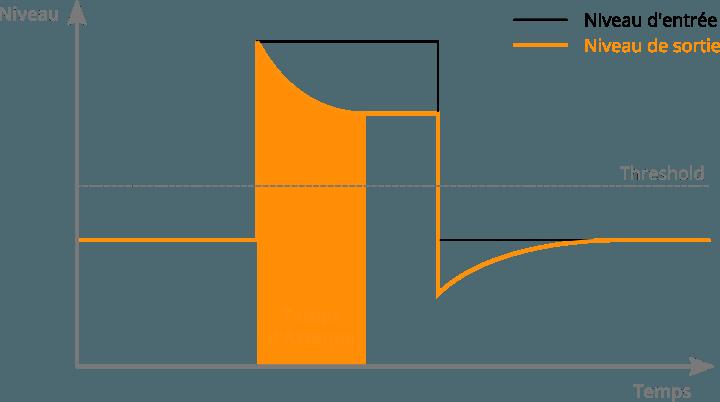 L'attaque d'un compresseur audio