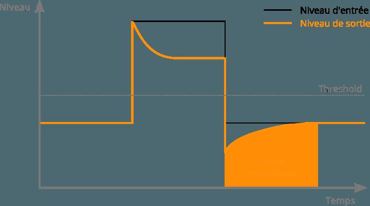 Le paramètre de Release d'un compresseur