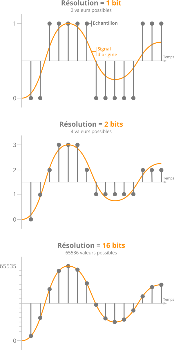 Effet d'une résolution en bits différente sur lla précision de l'échantillonnage