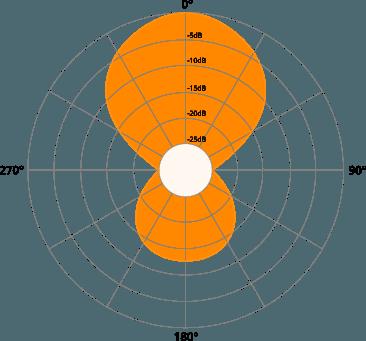 Exemple de diagramme polaire