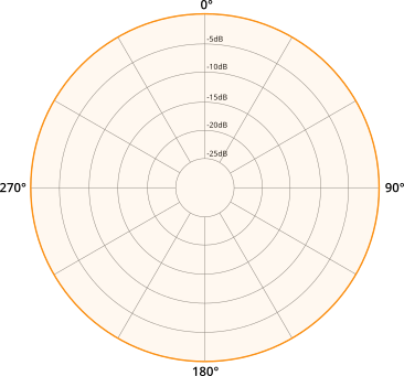 Directivité de Microphone Omnidirectionnel
