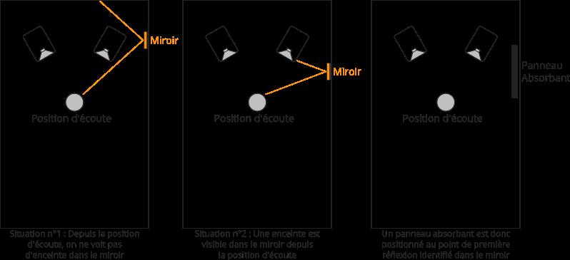 La technique du miroir pour identifier les points de première réflexion