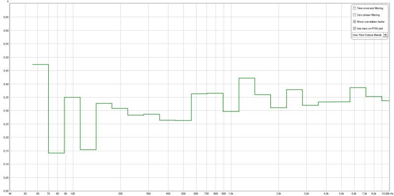 La courbe Topt dans l'affichage RT60 de REW