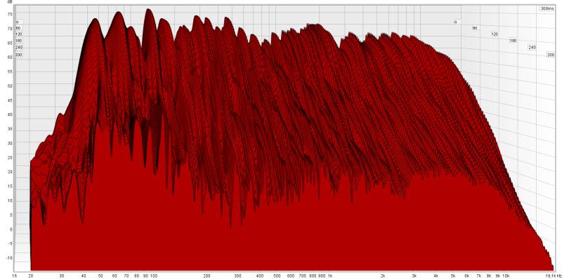 Une courbe de fréquences Waterfall dans REW