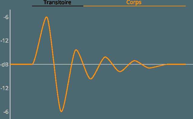 Illustration d'un transitoire audio