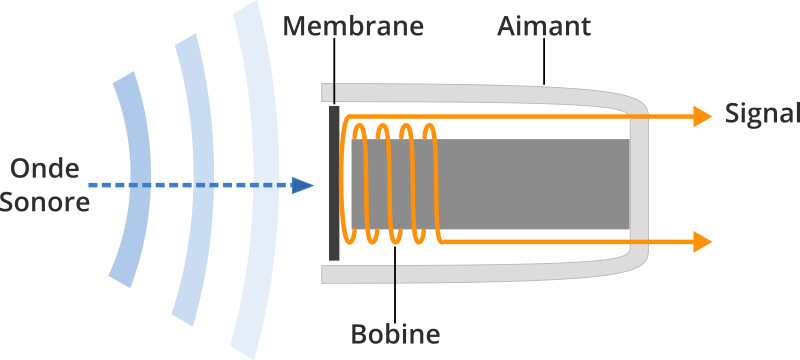 Principe de fonctionnement d'un microphone dynamique