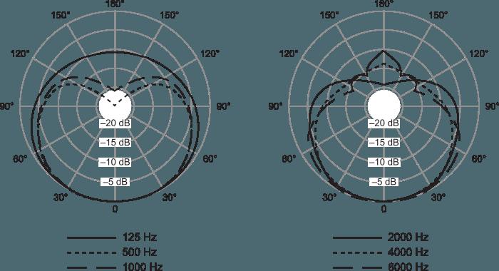 Diagramme Polaire Shure SM57