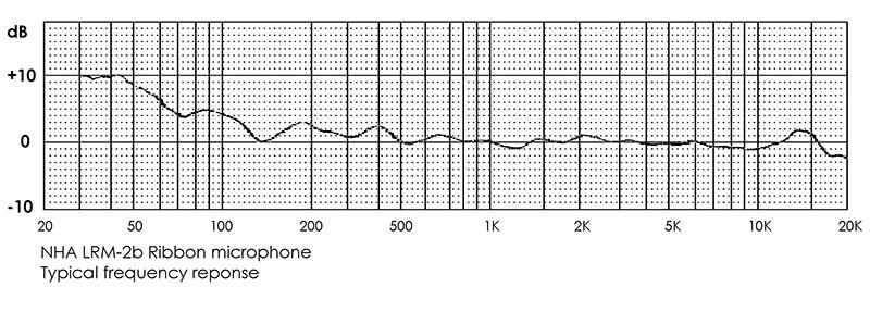 Réponse en fréquences du LRM-2b