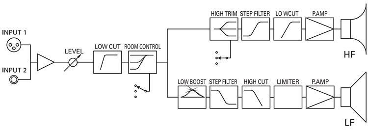 Le circuit actif des Yamaha HS7