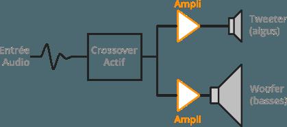 Schéma d'une enceinte de monitoring active