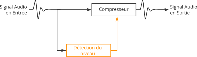 Principe de la compression side-chain