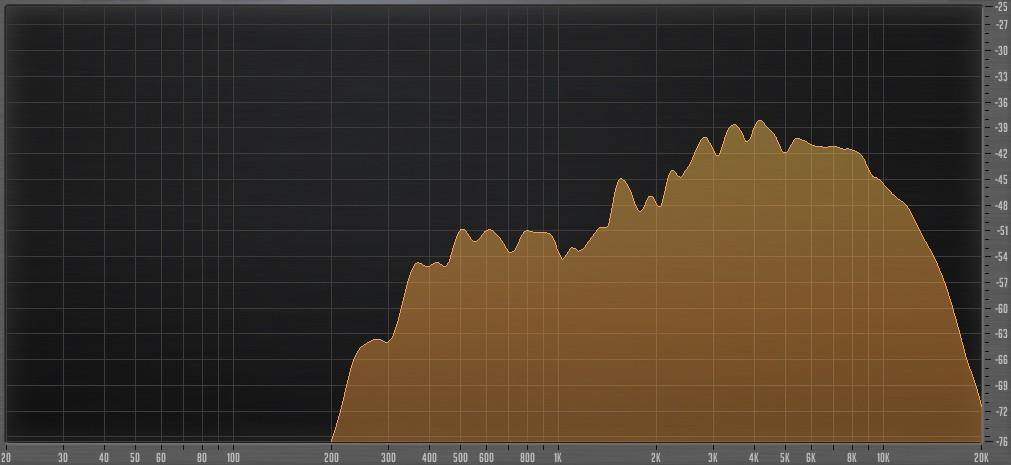 Spectre de fréquences d'une cymbale