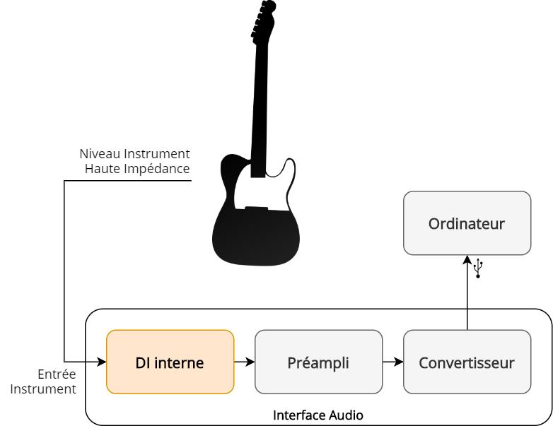 Enregistrement d'une guitare en utilisant l'entrée DI de l'interface audio