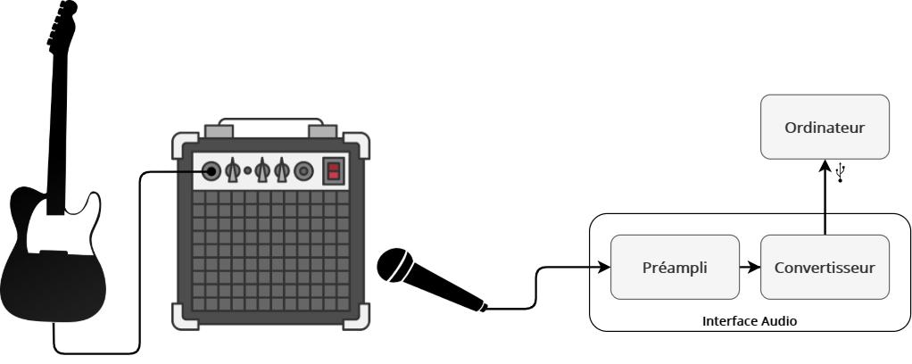 Enregistrement d'une guitare électrique en utilisant un ampli guitare