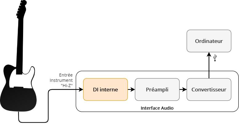 Enregistrement d'une guitare électrique sans ampli (via une interface)