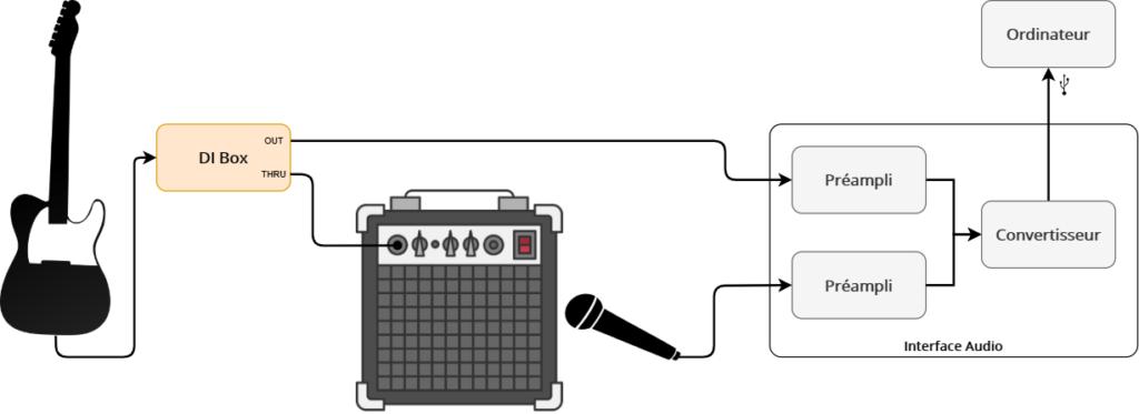 Enregistrement d'une guitare électrique à la fois avec une DI Box et en repiquant un ampli