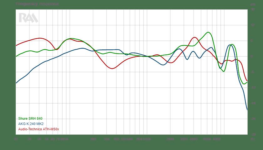 Comparatif de courbes de fréquences de casques de studio
