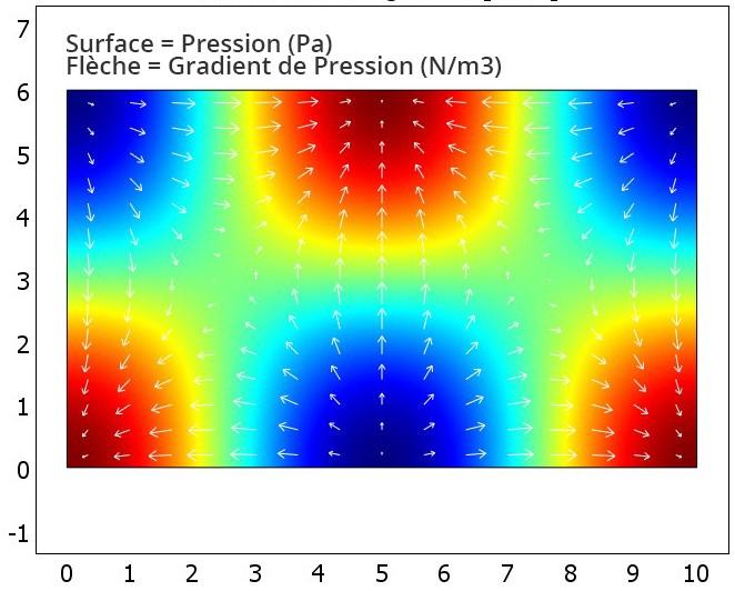 Simulation de résonances modales dans une pièce rectangulaire