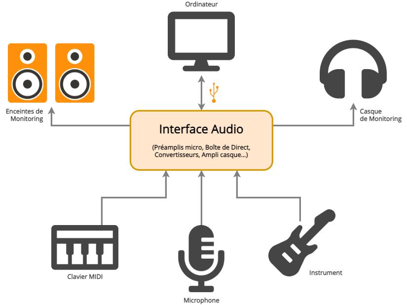 L'interface audio au cœur du Home Studio
