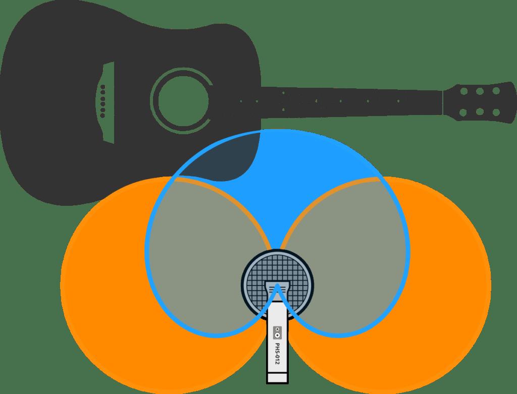 Enregistrement d'une guitare acoustique avec deux microphones libres en prise Mid-Side