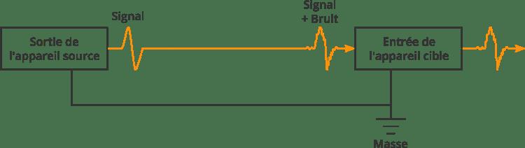 Diagramme représentant le fonctionnement d'un câble asymétrique