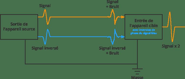Diagramme représentant le fonctionnement d'un câble symétrique
